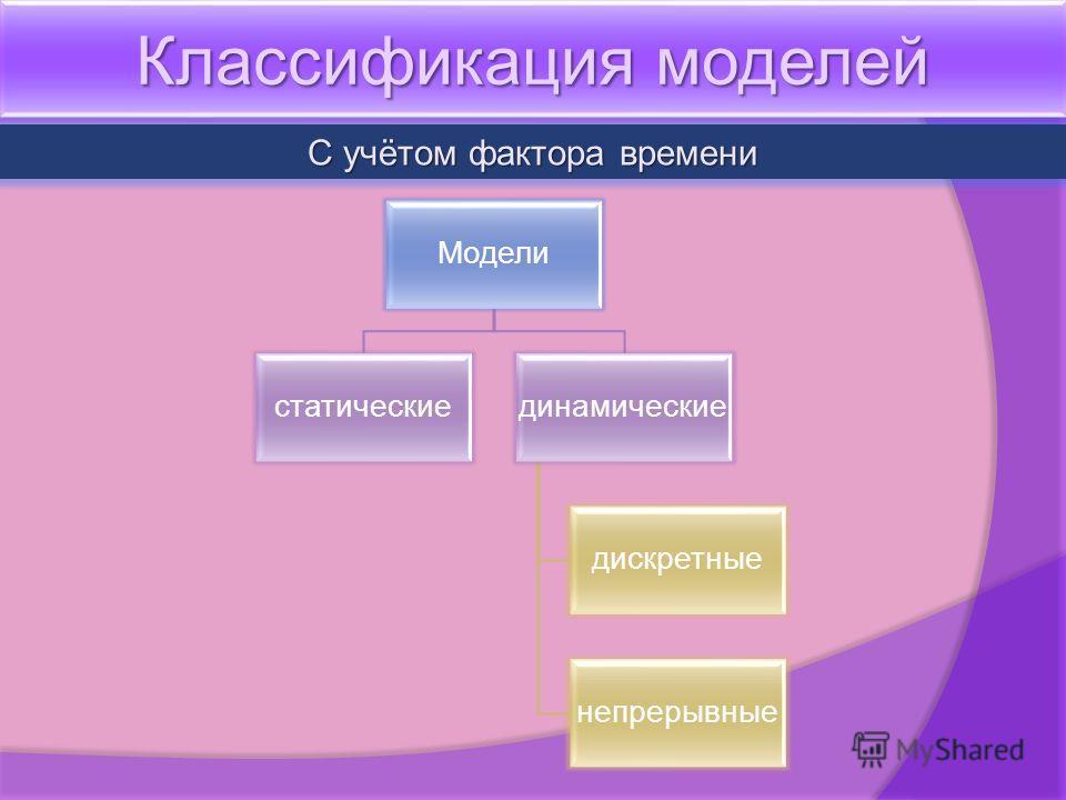 Классификация моделей С учётом фактора времени Модели статическиединамические дискретные непрерывные
