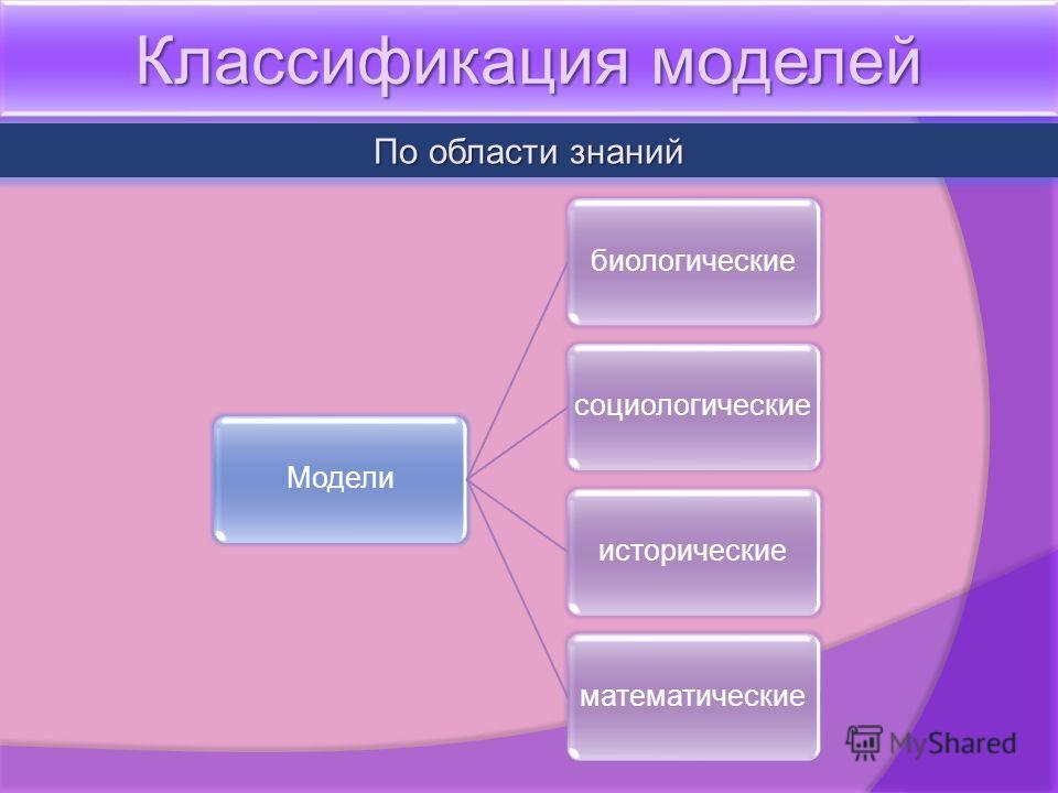 Классификация моделей По области знаний Моделибиологическиесоциологическиеисторическиематематические