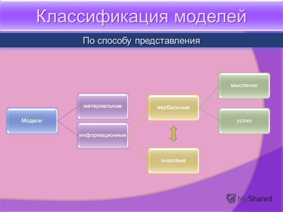 Классификация моделей По способу представления Моделиматериальныеинформационныевербальныемысленноустнознаковые