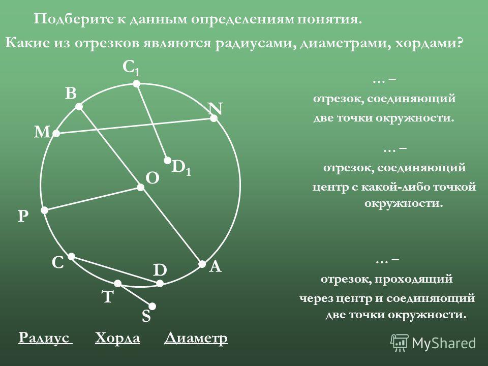 О М В А D С Р S T N С1С1 D1D1 Подберите к данным определениям понятия. Какие из отрезков являются радиусами, диаметрами, хордами? … – отрезок, соединяющий две точки окружности. … – отрезок, соединяющий центр с какой-либо точкой окружности. … – отрезо