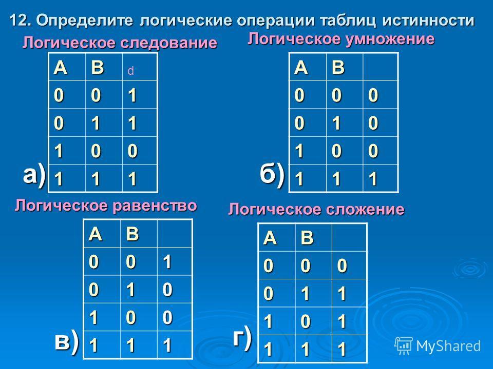 АВ 001 011 100 111АВ000 010 100 111 АВ001 010 100 111 АВ000 011 101 111 а)б) в) г) Логическое следование Логическое умножение Логическое равенство Логическое сложение 12. Определите логические операции таблиц истинности d