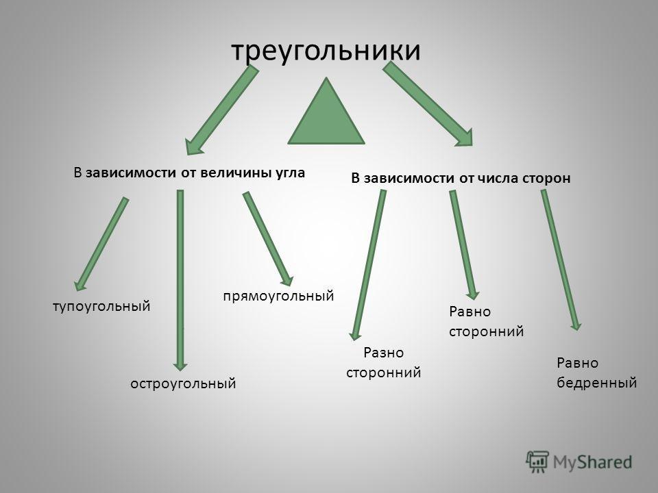 треугольники В зависимости от величины угла В зависимости от числа сторон тупоугольный остроугольный прямоугольный Разно сторонний Равно сторонний Равно бедренный