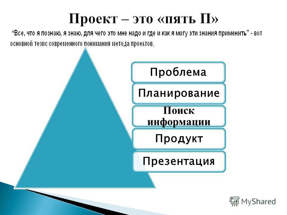 ПроблемаПланирование Поиск информации ПродуктПрезентация