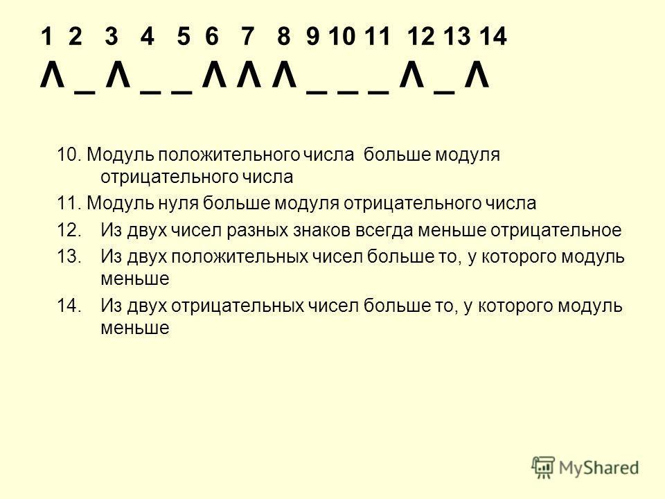 1 2 3 4 5 6 7 8 9 10 11 12 13 14 Λ _ Λ _ _ Λ Λ Λ _ _ _ Λ _ Λ 10. Модуль положительного числа больше модуля отрицательного числа 11. Модуль нуля больше модуля отрицательного числа 12.Из двух чисел разных знаков всегда меньше отрицательное 13.Из двух п