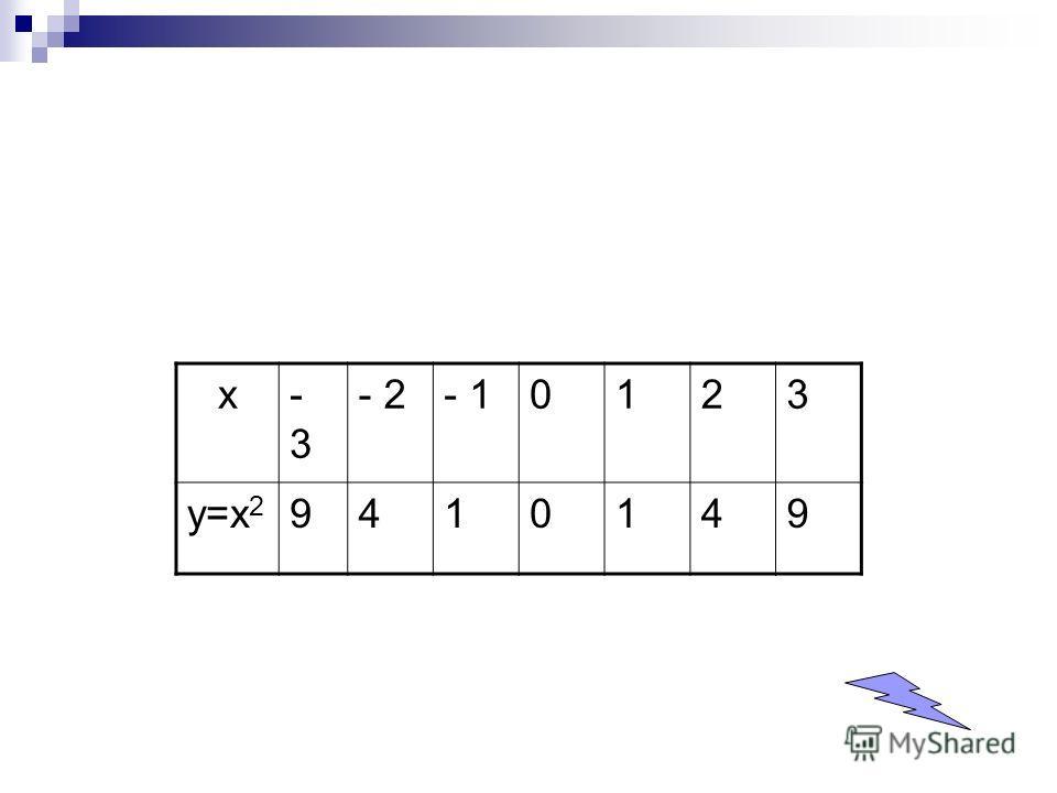 х-3-3 - 2- 10123 у=х 2 9410149
