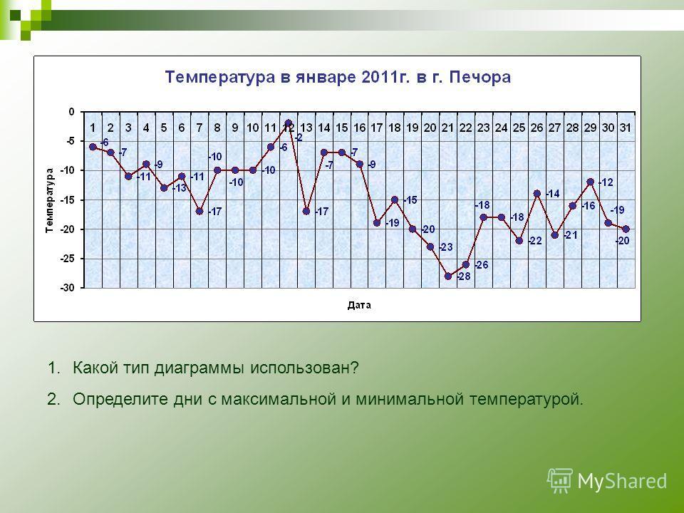 1.Какой тип диаграммы использован? 2.Определите дни с максимальной и минимальной температурой.
