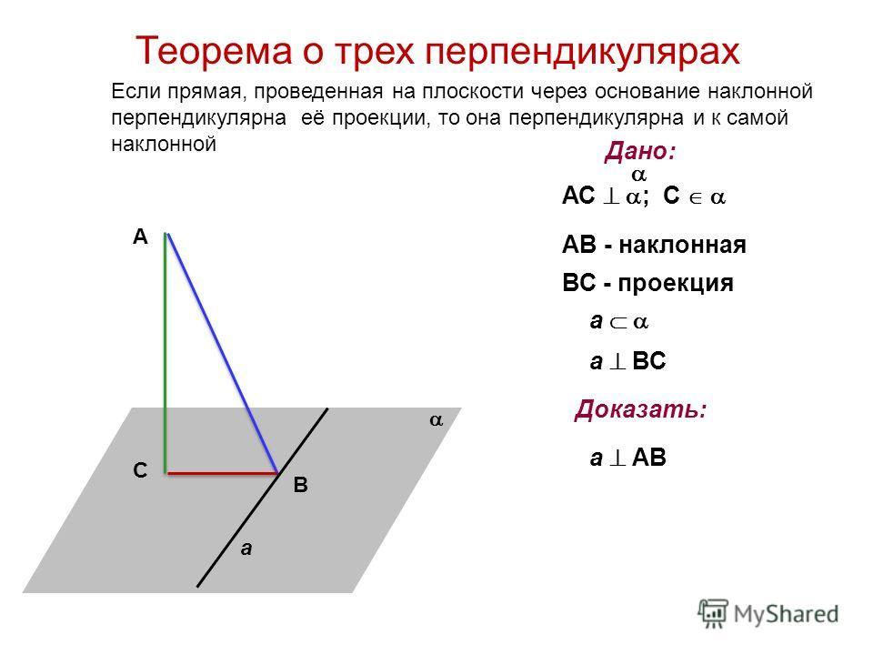 С А В a Дано: АС ; С АВ - наклонная ВС - проекция a a ВС Доказать: a АВ Теорема о трех перпендикулярах Если прямая, проведенная на плоскости через основание наклонной перпендикулярна её проекции, то она перпендикулярна и к самой наклонной