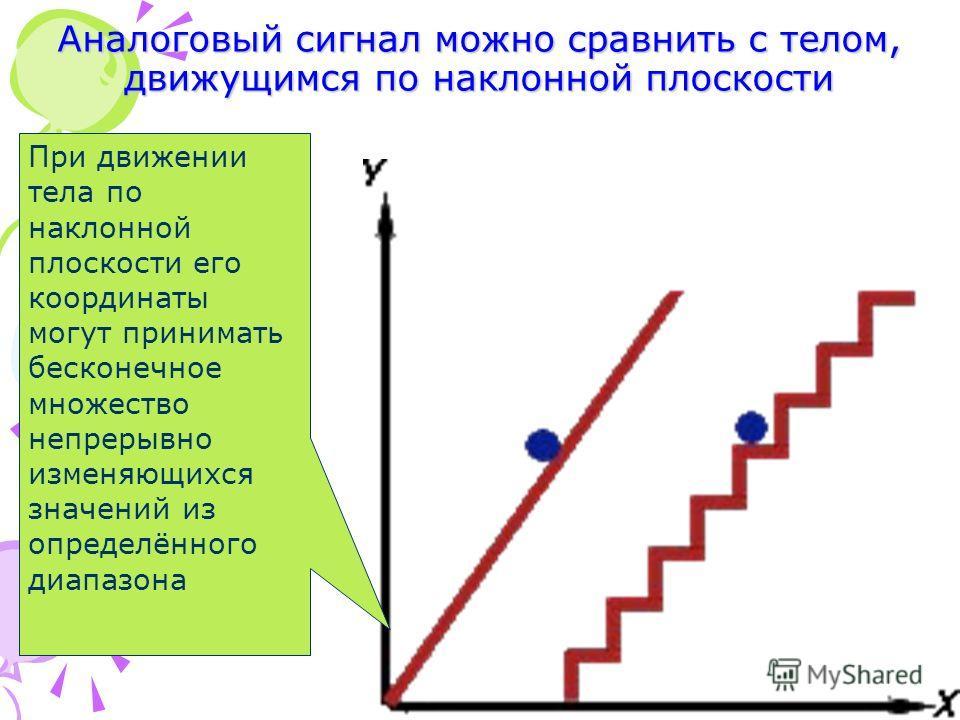 При движении тела по наклонной плоскости его координаты могут принимать бесконечное множество непрерывно изменяющихся значений из определённого диапазона Аналоговый сигнал можно сравнить с телом, движущимся по наклонной плоскости