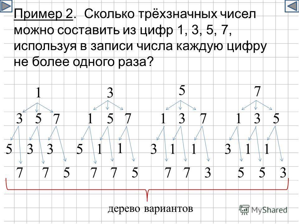 Пример 2. Сколько трёхзначных чисел можно составить из цифр 1, 3, 5, 7, используя в записи числа каждую цифру не более одного раза? 1 3 5 7 3335 5 5 7 77 11 1 5 5 5 55577 7 777 3 3 3 3 1 1 11 1 1 3 3 дерево вариантов