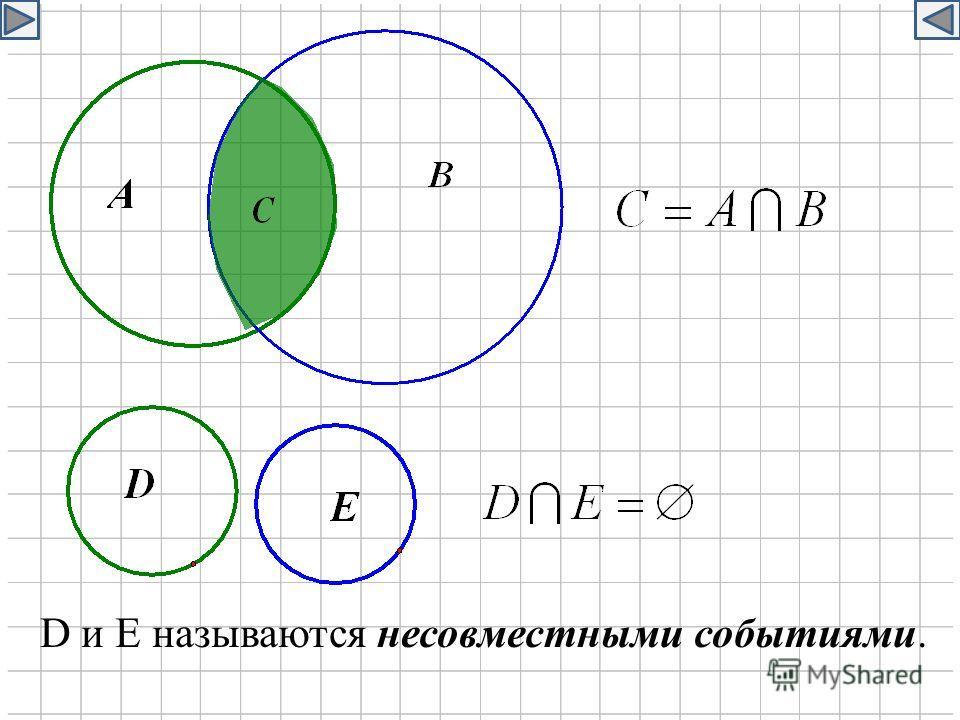 D и E называются несовместными событиями.