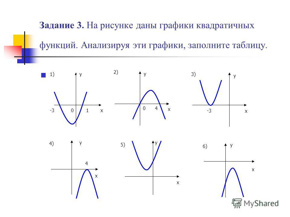 Задание 3. На рисунке даны графики квадратичных функций. Анализируя эти графики, заполните таблицу. х у 01 -3 1) 2) х у 0 4 3) х у -3 х у 4) 4 х у 5) х у 6)