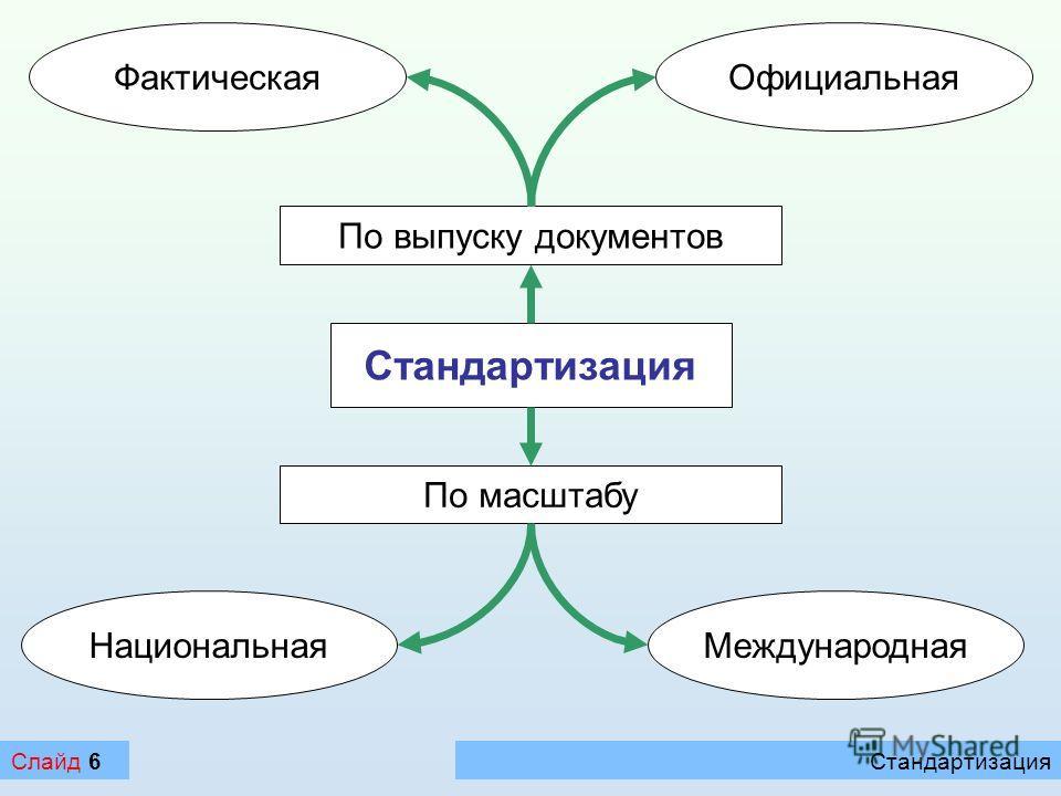 СтандартизацияСлайд 6 Стандартизация По выпуску документов ФактическаяОфициальная НациональнаяМеждународная По масштабу