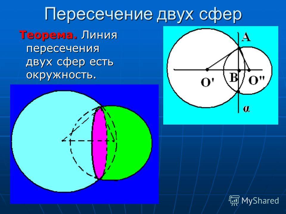Пересечение двух сфер Теорема. Линия пересечения двух сфер есть окружность. Теорема. Линия пересечения двух сфер есть окружность.