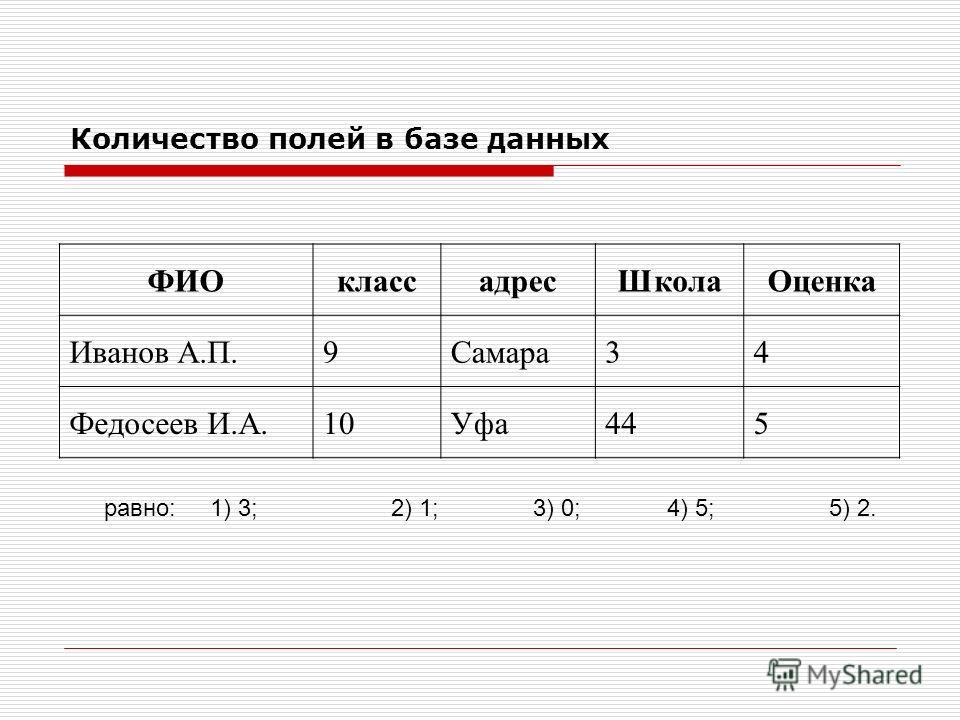 Количество полей в базе данных ФИОклассадресШколаОценка Иванов А.П.9Самара34 Федосеев И.А.10Уфа445 равно: 1) 3; 2) 1; 3) 0; 4) 5; 5) 2.
