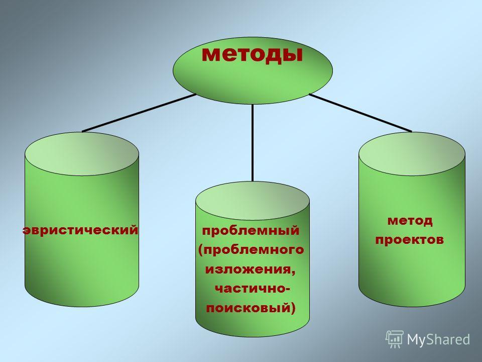 методы эвристический проблемный (проблемного изложения, частично- поисковый) метод проектов
