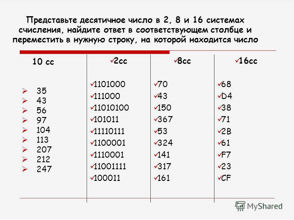 Представьте десятичное число в 2, 8 и 16 системах счисления, найдите ответ в соответствующем столбце и переместить в нужную строку, на которой находится число 10 cc 35 43 56 97 104 113 207 212 247 2cc 1101000 111000 11010100 101011 11110111 1100001 1