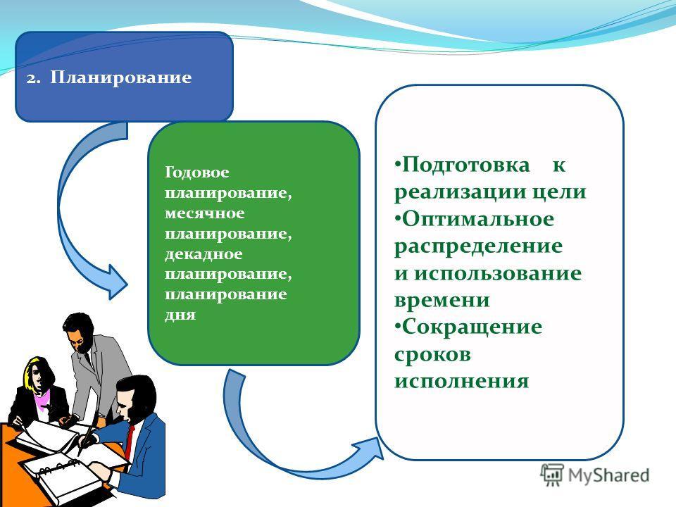 2. Планирование Годовое планирование, месячное планирование, декадное планирование, планирование дня Подготовка к реализации цели Оптимальное распределение и использование времени Сокращение сроков исполнения