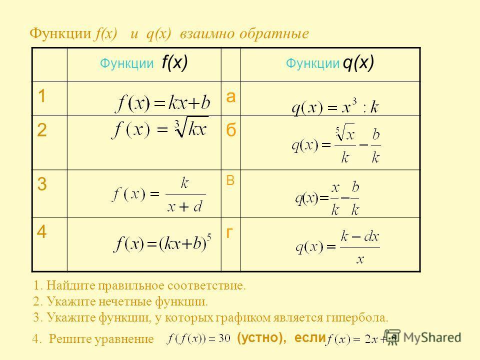 Функции f(x) и q(x) взаимно обратные Функции f(x) Функции q(x) 1а 2б 3 В 4г 1. Найдите правильное соответствие. 2. Укажите нечетные функции. 3. Укажите функции, у которых графиком является гипербола. (устно), если 4. Решите уравнение