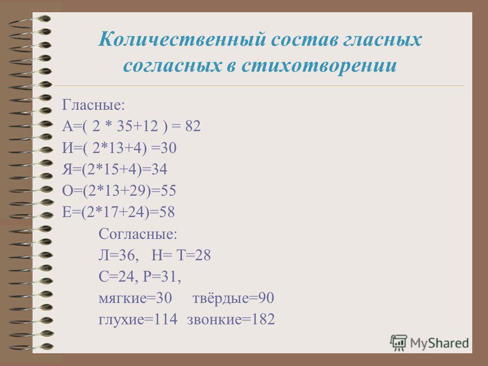 Количественный состав гласных согласных в стихотворении Гласные: А=( 2 * 35+12 ) = 82 И=( 2*13+4) =30 Я=(2*15+4)=34 О=(2*13+29)=55 Е=(2*17+24)=58 Согласные: Л=36, Н= Т=28 С=24, Р=31, мягкие=30 твёрдые=90 глухие=114 звонкие=182
