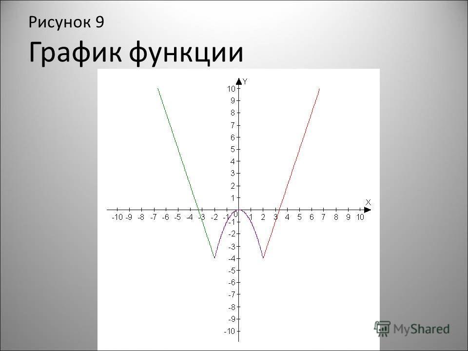Рисунок 9 График функции