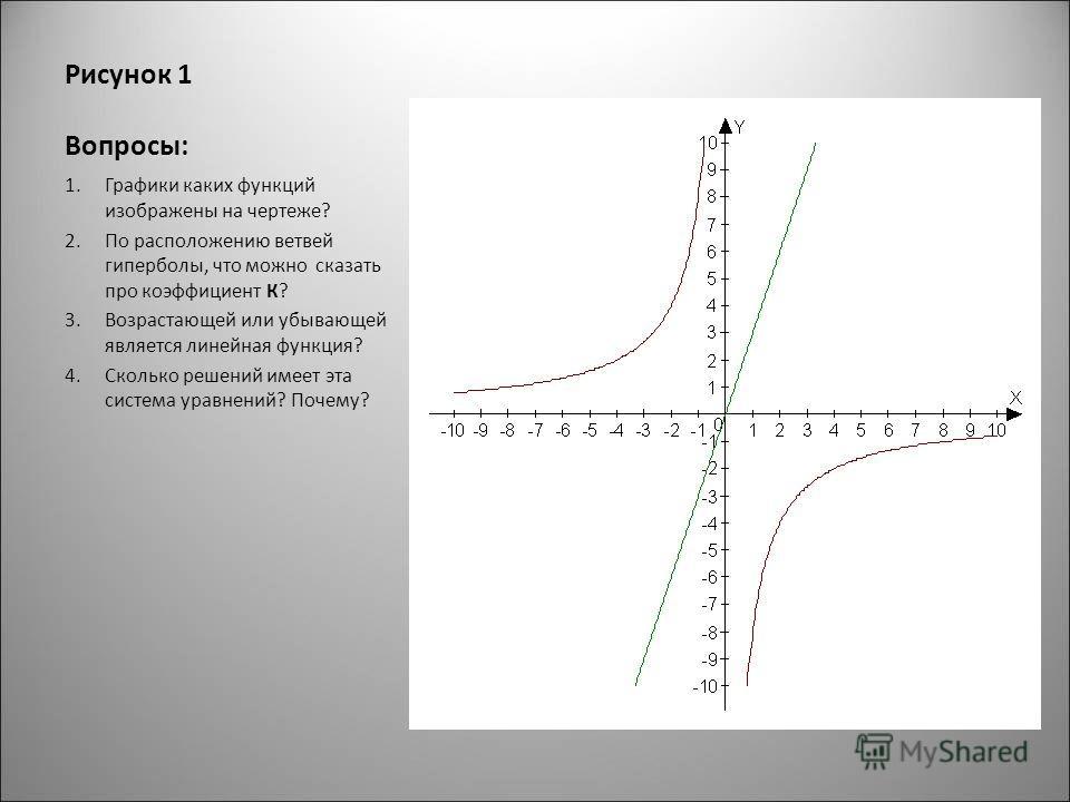 Рисунок 1 Вопросы: 1.Графики каких функций изображены на чертеже? 2.По расположению ветвей гиперболы, что можно сказать про коэффициент К? 3.Возрастающей или убывающей является линейная функция? 4.Сколько решений имеет эта система уравнений? Почему?