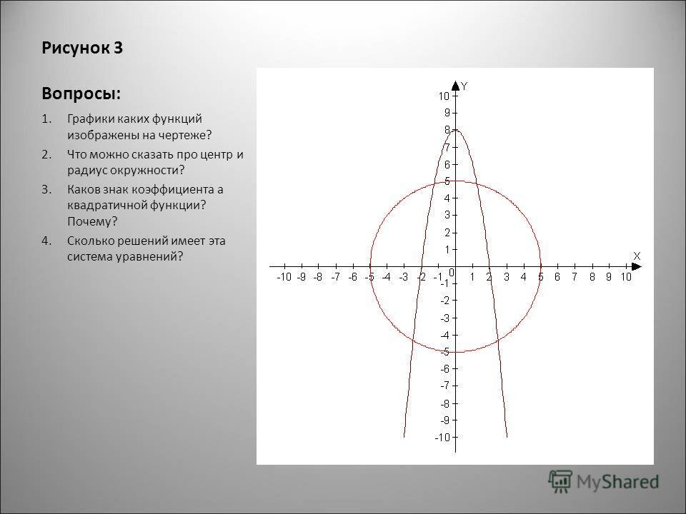 Рисунок 3 Вопросы: 1.Графики каких функций изображены на чертеже? 2.Что можно сказать про центр и радиус окружности? 3.Каков знак коэффициента а квадратичной функции? Почему? 4.Сколько решений имеет эта система уравнений?