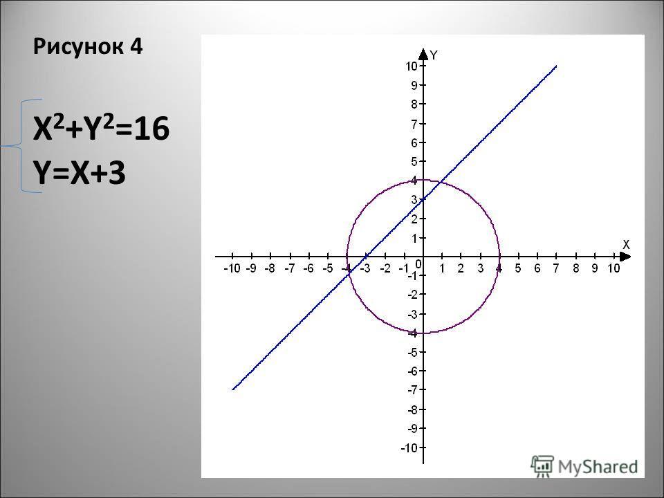 Рисунок 4 X 2 +Y 2 =16 Y=X+3