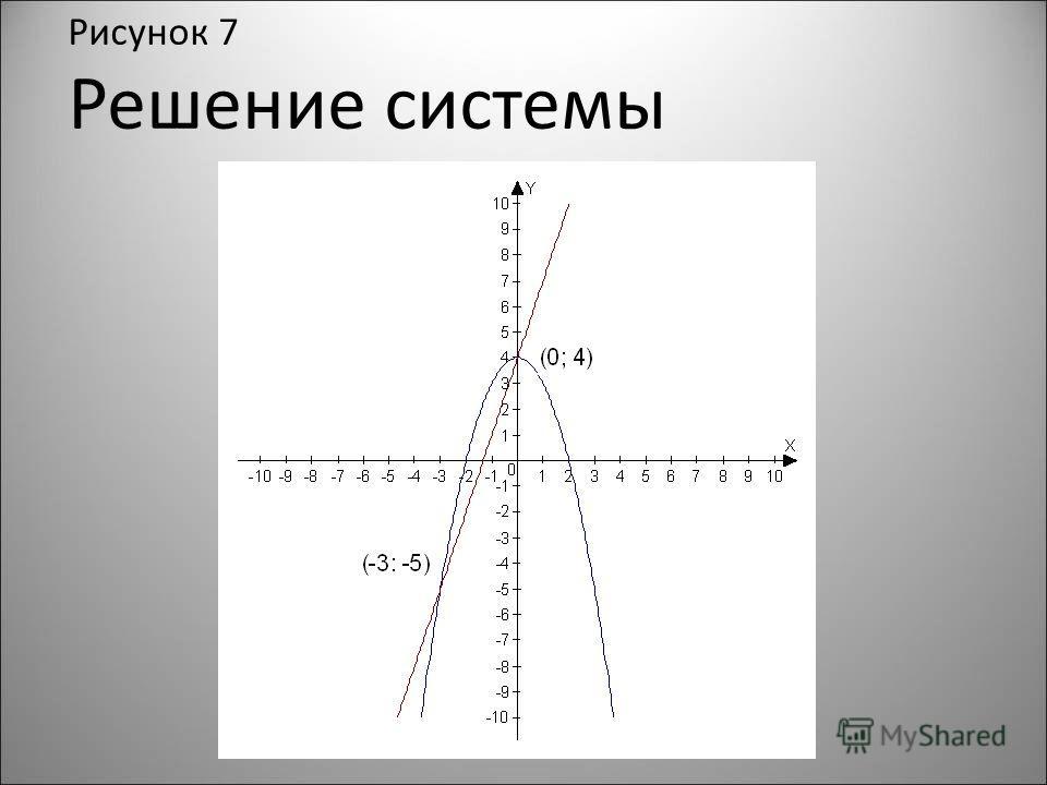 Рисунок 7 Решение системы