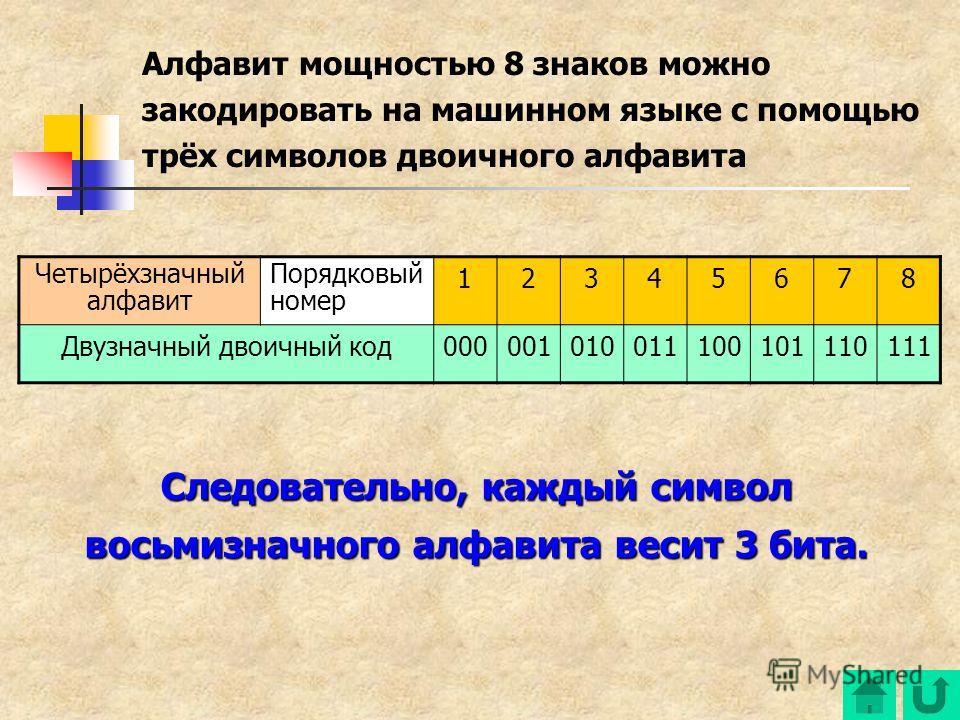 Четырёхзначный алфавит Порядковый номер 12345678 Двузначный двоичный код000001010011100101110111 Алфавит мощностью 8 знаков можно закодировать на машинном языке с помощью трёх символов двоичного алфавита Следовательно, каждый символ восьмизначного ал
