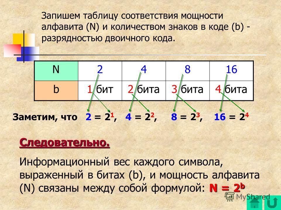 Следовательно. N = 2 b Информационный вес каждого символа, выраженный в битах (b), и мощность алфавита (N) связаны между собой формулой: N = 2 b Запишем таблицу соответствия мощности алфавита (N) и количеством знаков в коде (b) - разрядностью двоично