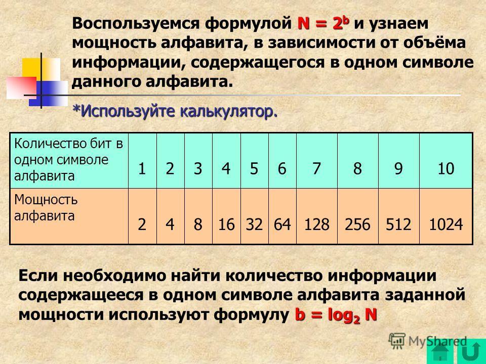 N = 2 b Воспользуемся формулой N = 2 b и узнаем мощность алфавита, в зависимости от объёма информации, содержащегося в одном символе данного алфавита. *Используйте калькулятор. 1024512256128643216842 Мощность алфавита 10987654321 Количество бит в одн