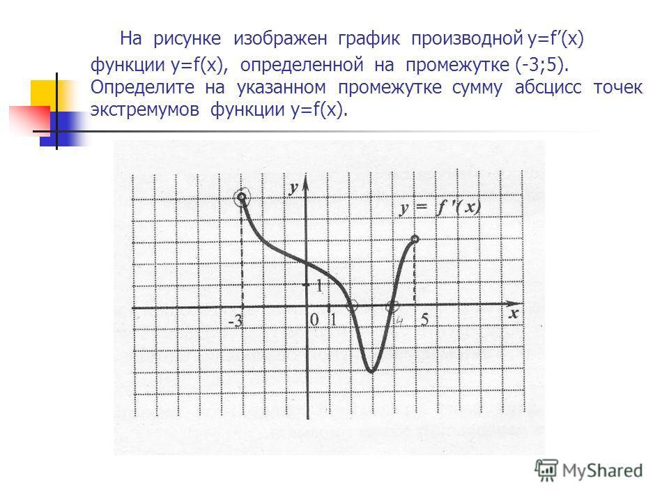 На рисунке изображен график производной y=f(x) функции y=f(x), определенной на промежутке (-3;5). Определите на указанном промежутке сумму абсцисс точек экстремумов функции y=f(x).