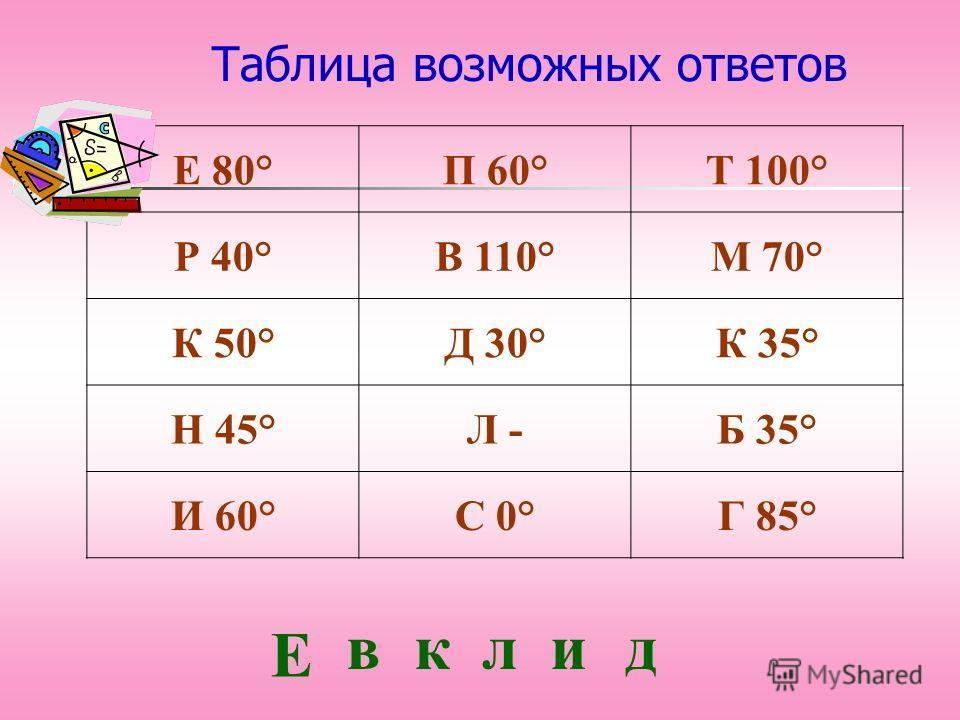 Таблица возможных ответов Е 80°П 60°Т 100° Р 40°В 110°М 70° К 50°Д 30°К 35° Н 45°Л -Б 35° И 60°С 0°Г 85° Е вклид
