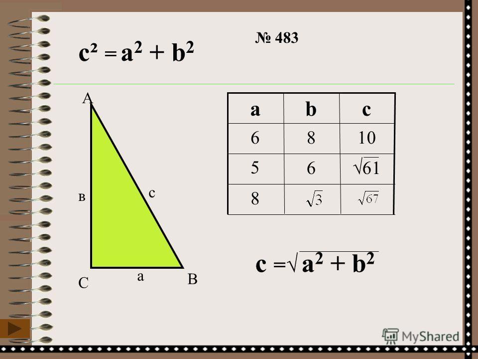 483 6 8 ? С А В Дано: АВС, С=90º, а=6, b=8 Найти: с. Решение: АВС – прямоугольный с гипотенузой АВ. По теореме Пифагора АВ²=АС²+ВС² с²=а²+b² с²=6²+8² с²=36+64 с²=100 c=10 Ответ: 10