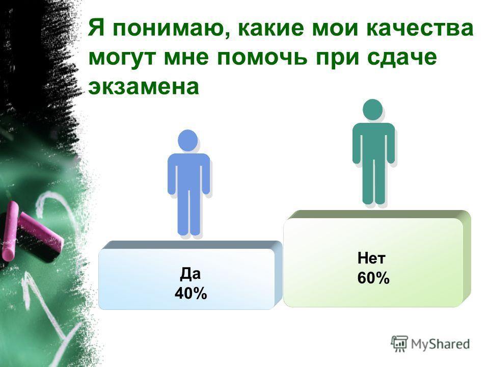 Я знаю, как можно успокоиться в трудной ситуации Нет 53% Да 47%