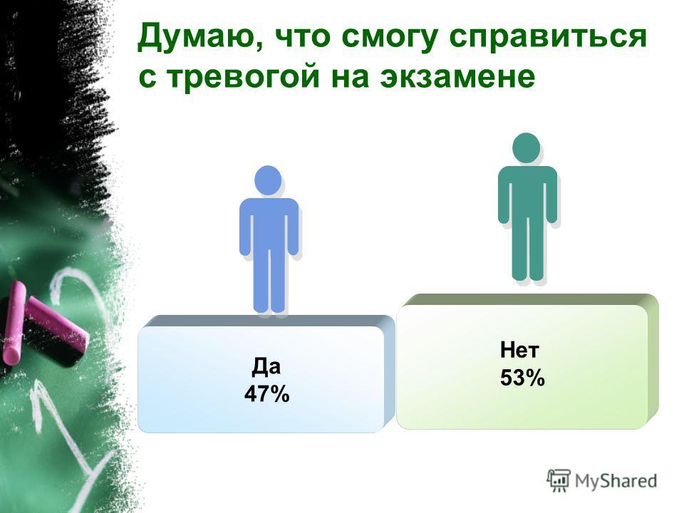 Я понимаю, какие мои качества могут мне помочь при сдаче экзамена Нет 60% Да 40%