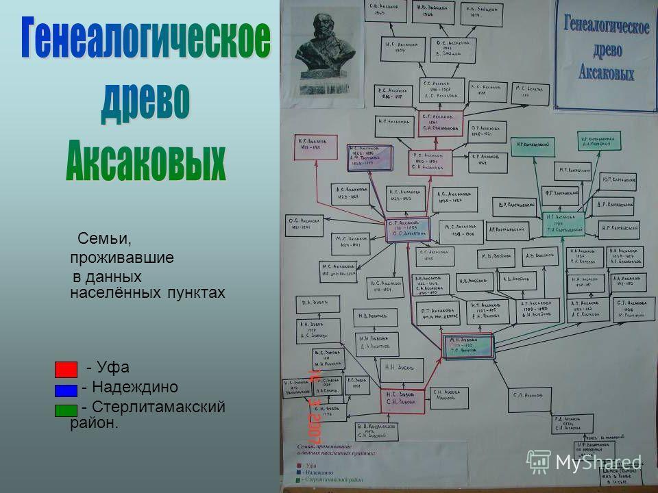 Семьи, проживавшие в данных населённых пунктах - Уфа - Надеждино - Стерлитамакский район.