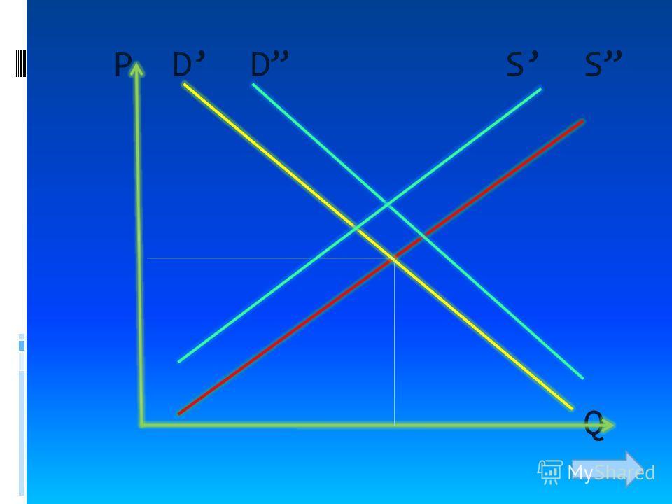 Что произойдет с равновесной ценой и равновесным количеством, если предложение уменьшится, а спрос возрастет?