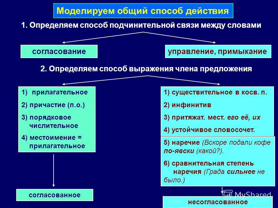 Моделируем общий способ действия 1. Определяем способ подчинительной связи между словами согласованиеуправление, примыкание 2. Определяем способ выражения члена предложения 1)прилагательное 2) причастие (п.о.) 3) порядковое числительное 4) местоимени