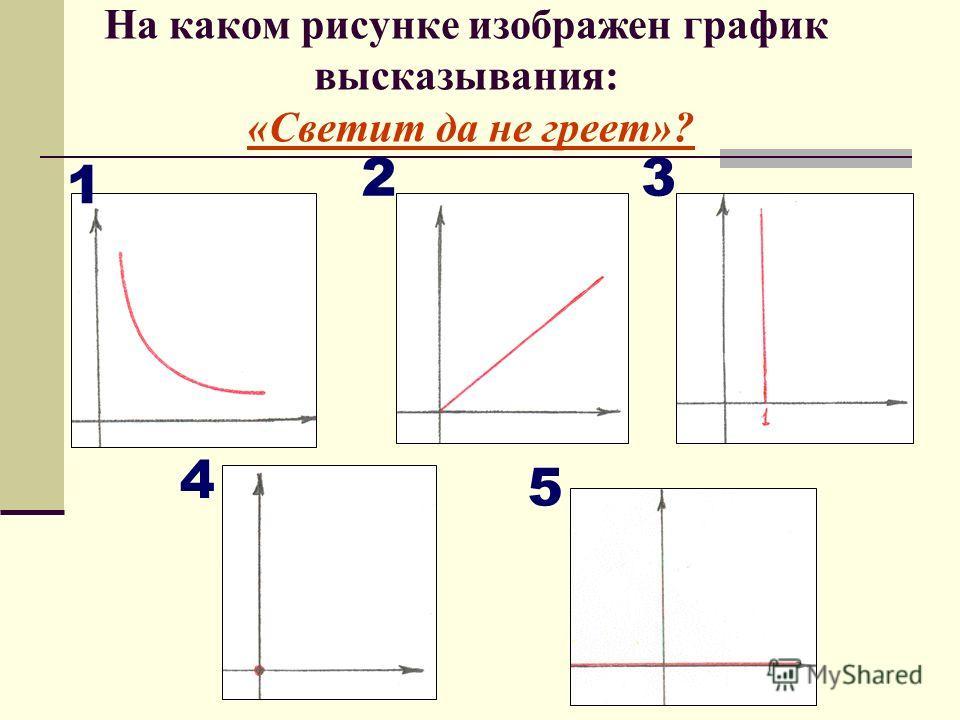 На каком рисунке изображен график высказывания: «Светит да не греет»? 1 23 4 5