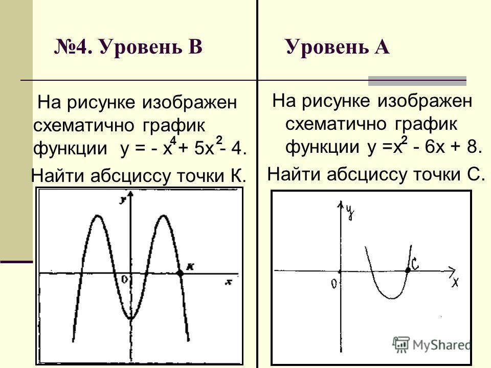 4. Уровень В Уровень А На рисунке изображен схематично график функции у = - х + 5х - 4. Найти абсциссу точки К. На рисунке изображен схематично график функции у =х - 6х + 8. Найти абсциссу точки С. 2 4 2