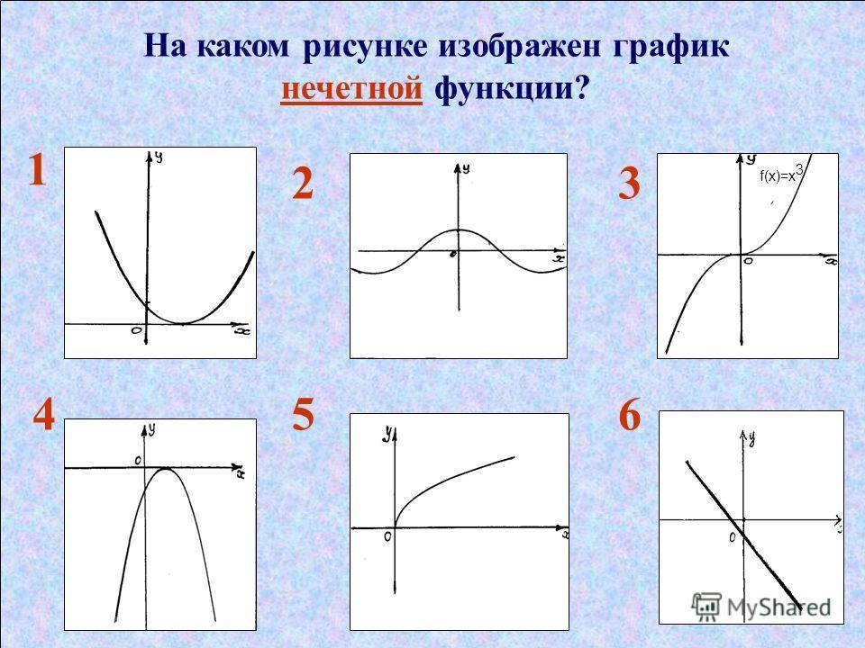 На каком рисунке изображен график нечетной функции? 1 23 456 f(x)=х 3
