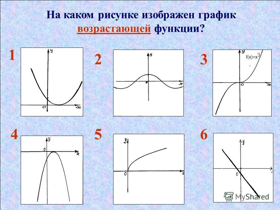 На каком рисунке изображен график возрастающей функции? 1 23 456 f(x)=х 3