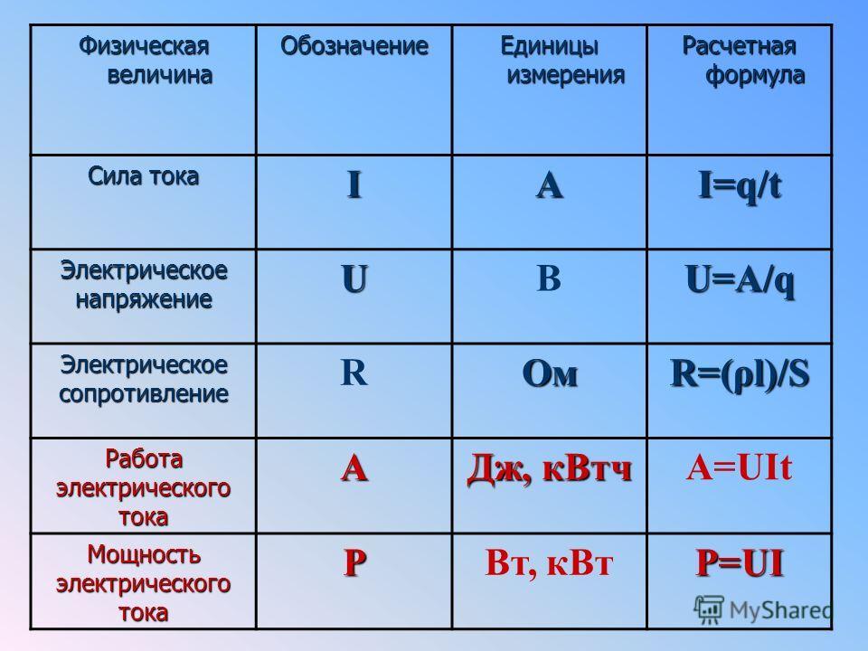 Физическая величина Обозначение Единицы измерения Расчетная формула Сила тока IAI=q/t Электрическое напряжение UВU=A/q Электрическое сопротивление RОм R=(ρl)/S Работа электрического тока A Дж, кВтч A=UIt Мощность электрического тока PВт, кВтP=UI