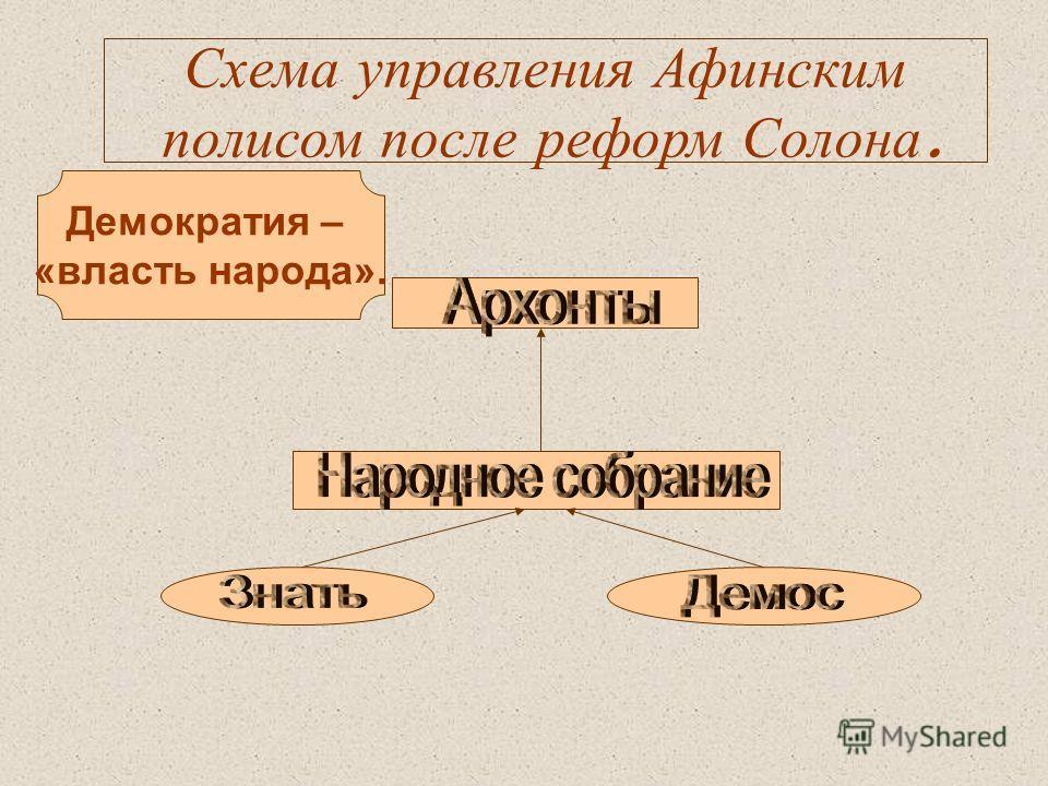 Схема управления Афинским полисом после реформ Солона. Демократия – «власть народа».