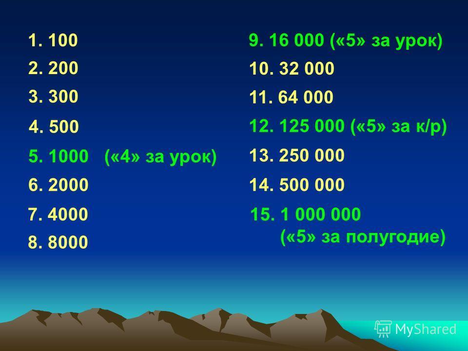1. 100 2. 200 3. 300 4. 500 5. 1000 («4» за урок) 6. 2000 7. 4000 8. 8000 9. 16 000 («5» за урок) 10. 32 000 11. 64 000 12. 125 000 («5» за к/р) 13. 250 000 14. 500 000 15. 1 000 000 («5» за полугодие)