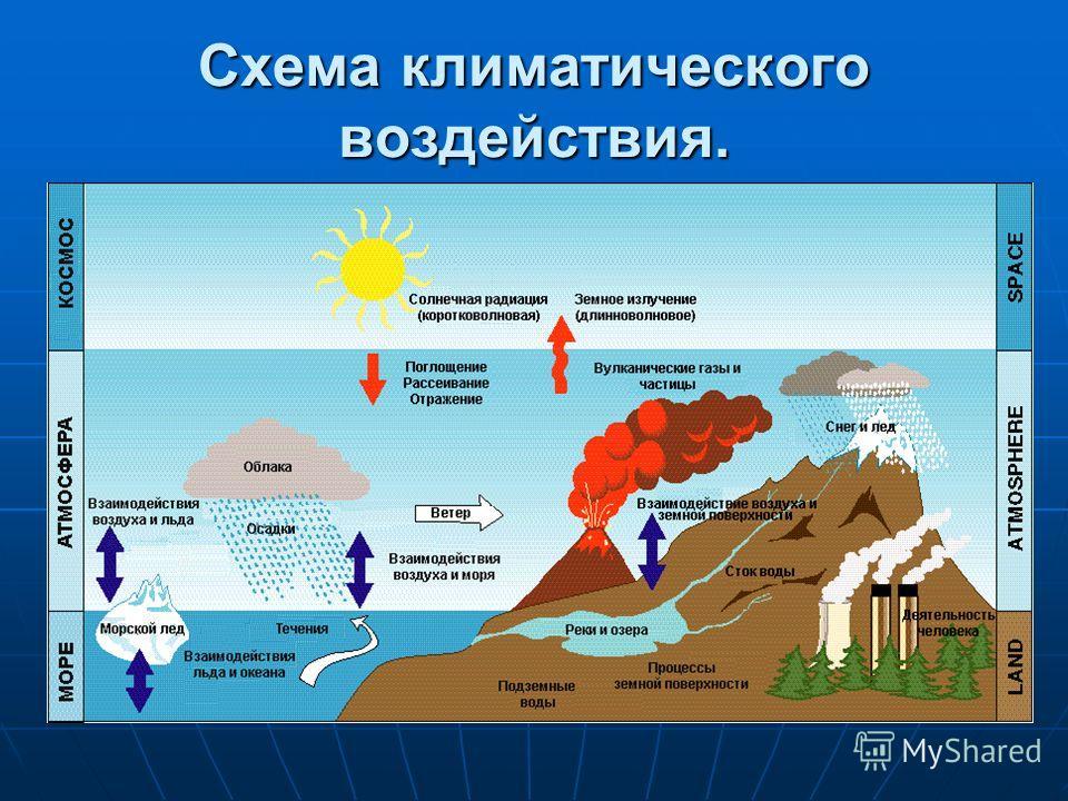 Схема климатического воздействия.