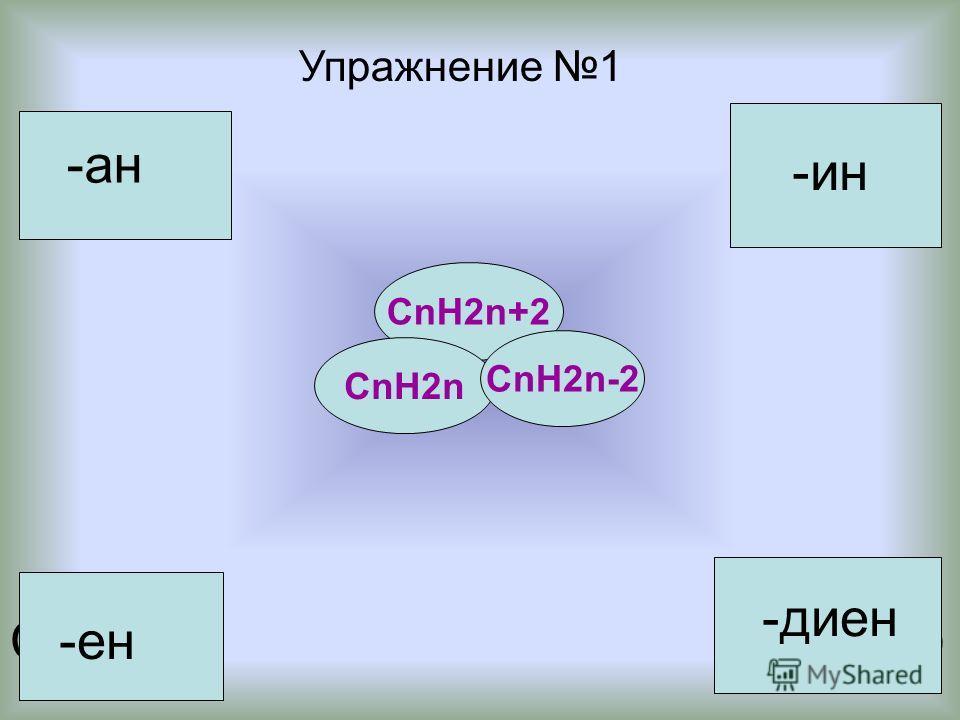 С 25 Н 48 С 22 Н 42 С 16 Н 30 С 11 Н 22 С 50 Н 102 С 32 Н 66 С 15 Н 30 Упражнение 1 -ан -ен -ин -диен СnH2n+2 СnH2n СnH2n-2