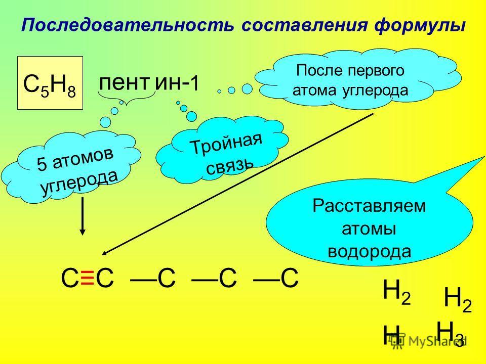 Последовательность составления формулы С5Н8С5Н8 пент ин- 1 5 атомов углерода СС С С С Тройная связь После первого атома углерода Расставляем атомы водорода Н Н2Н2 Н2Н2 Н3Н3