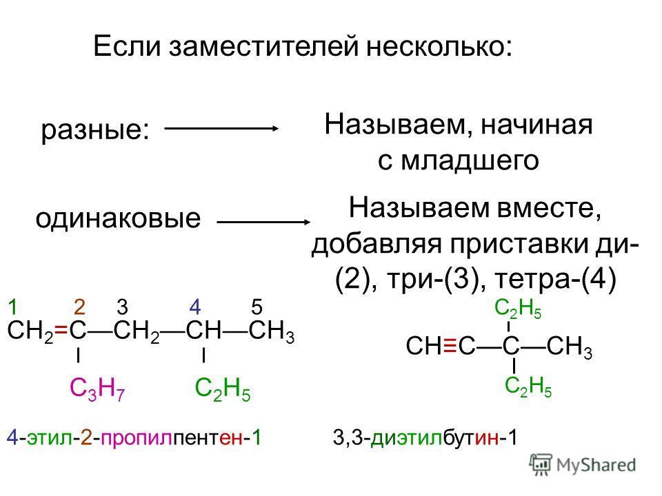 Если заместителей несколько: разные: Называем, начиная с младшего одинаковые Называем вместе, добавляя приставки ди- (2), три-(3), тетра-(4) СН 2 =ССН 2 СНСН 3 С3Н7С3Н7 С2Н5С2Н5 4-этил-2-пропилпентен-1 1 2 3 4 5 СНСССН 3 С2Н5С2Н5 С2Н5С2Н5 3,3-диэтилб